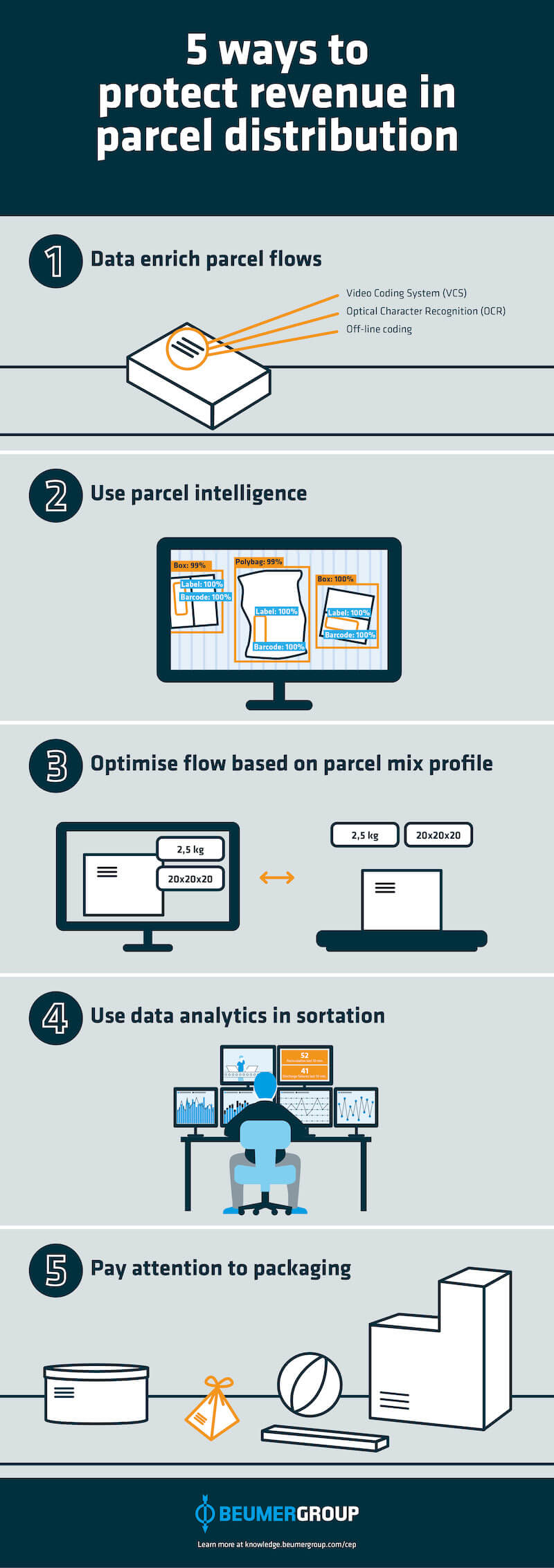 5 ways to protect revenue in parcel distribution: 1) Data enrich parcel flows, 2) Use parcel intelligence, 3) Optimise flow based on parcel mix projections, 4) Use data analytics in sortation, 5) Pay attention to packaging