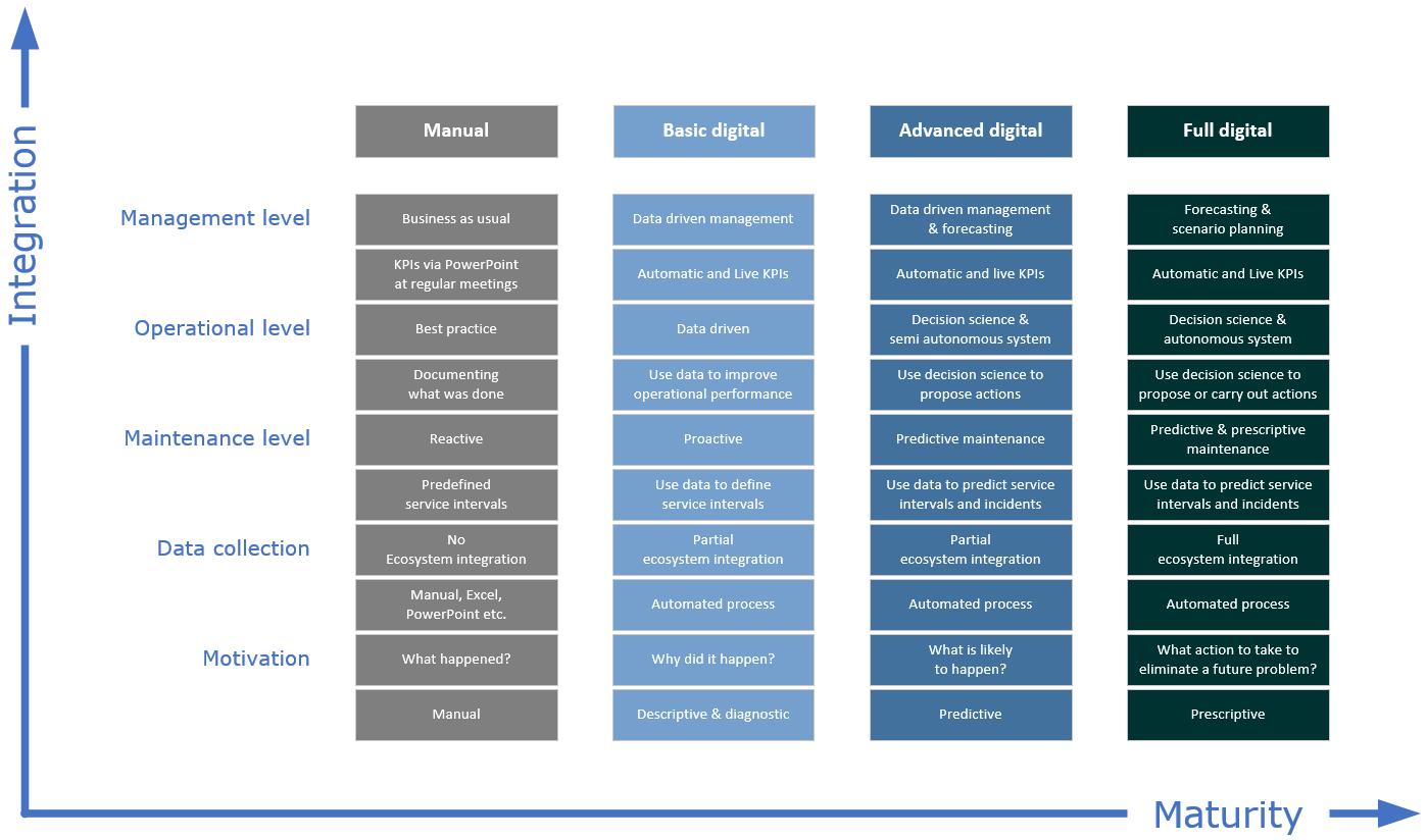 The four levels of digitalisation at a distribution centre: Manual, basic digital, advanced digital, full digital.
