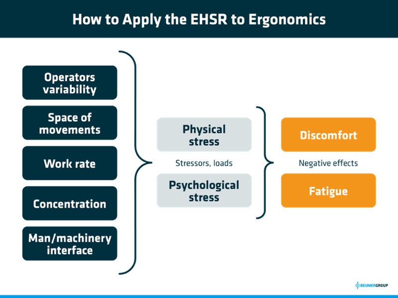 How to Apply Health and Safety Regulations to Ergonomics-1
