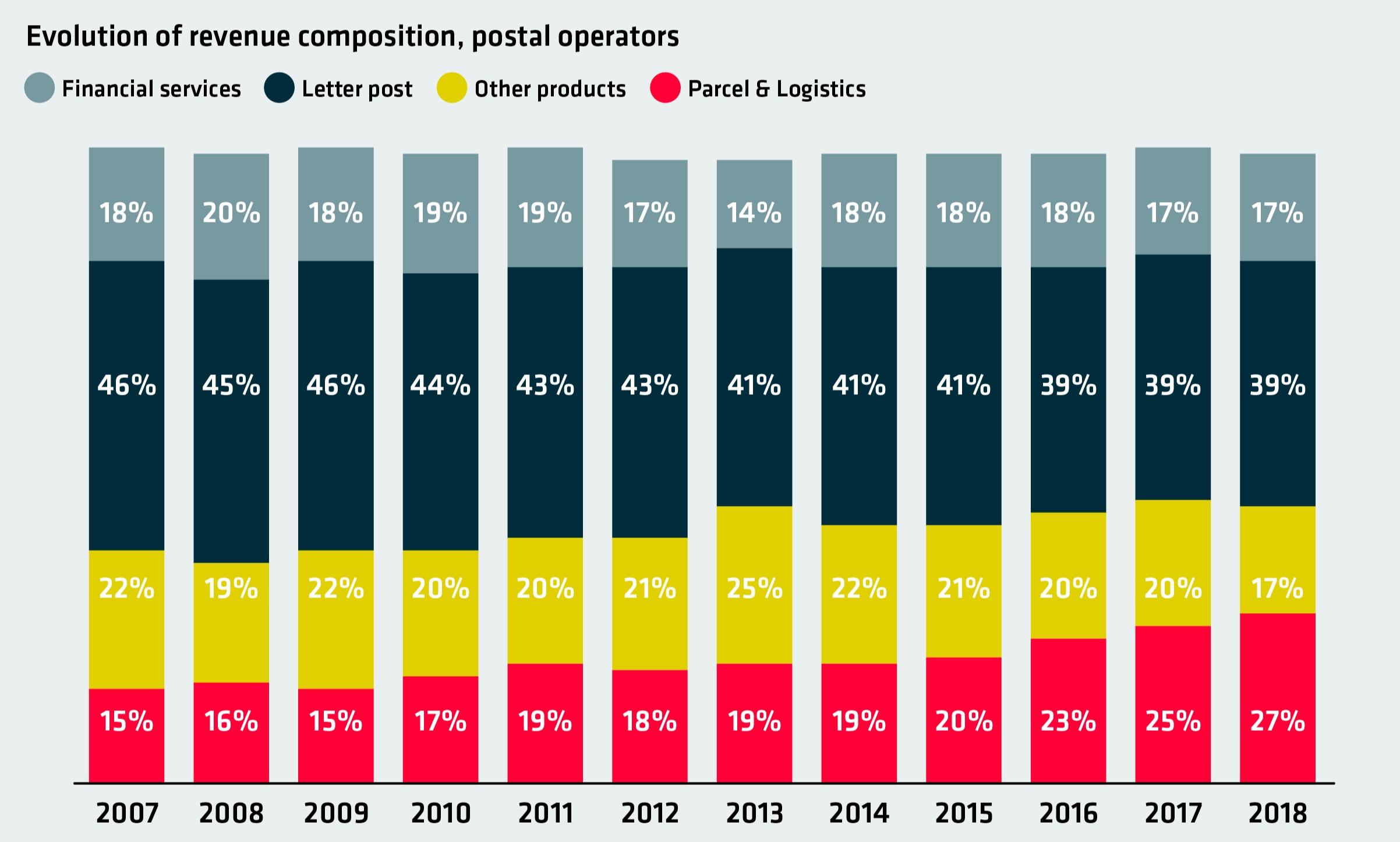 Figure 1: Evolution of revenue composition, postal operators.