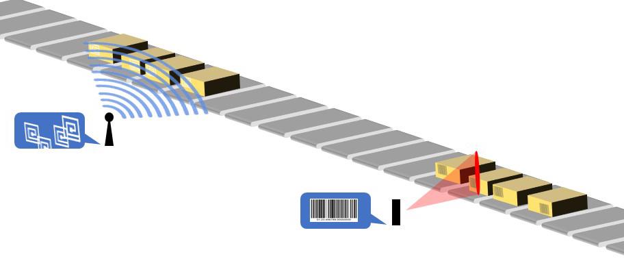 RFID vs Barcode reading illlustration